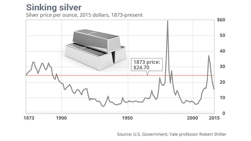 Od czasu porzucenia standardu srebra w 1873 roku jego notowania praktycznie cały czas utrzymują się poniżej ówczesnej wartości. Czy to samo czeka złoto?