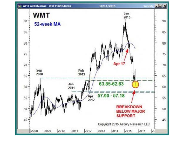Zejście notowań Wal-Mart poniżej kluczową strefę wsparć