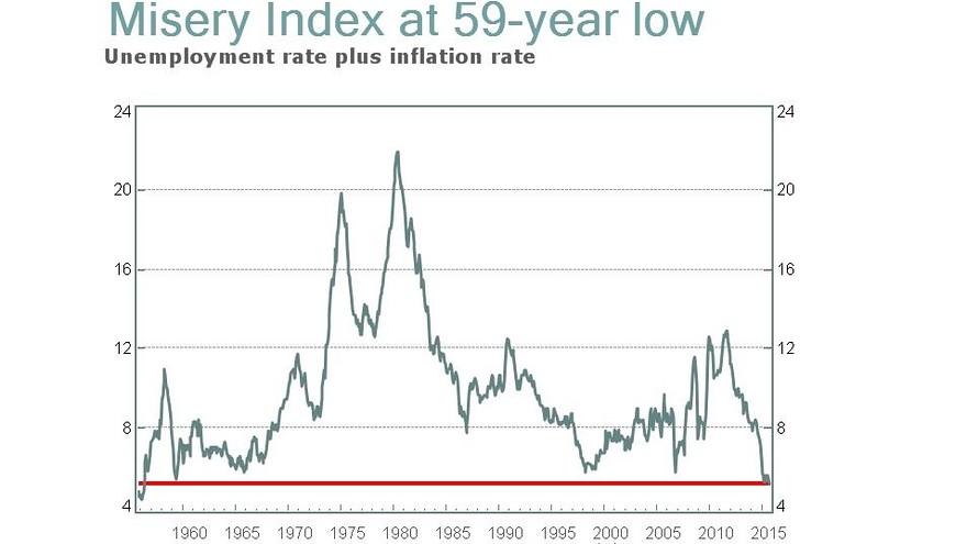 Wskaźnik ubóstwa na najniższych poziomach od 1956r. i... co z tego?   Źródło: Market Watch