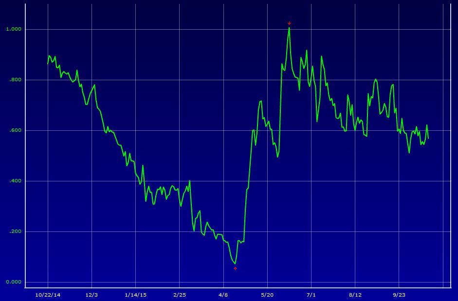 10-letnie rentowności niemieckich bundów dynamicznie podskoczyły w maju, od tego czasu jednak cały czas się osuwają.
