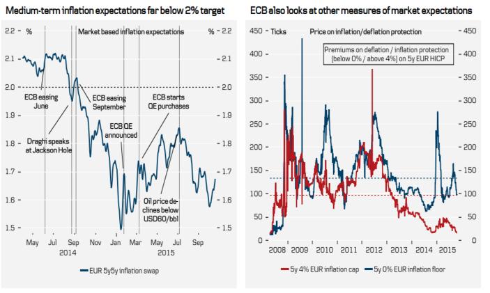 Średnioterminowe oczekiwania inflacyjne wyraźnie poniżej celu 2%   ECB śledzi również inne miary rynkowych oczekiwań