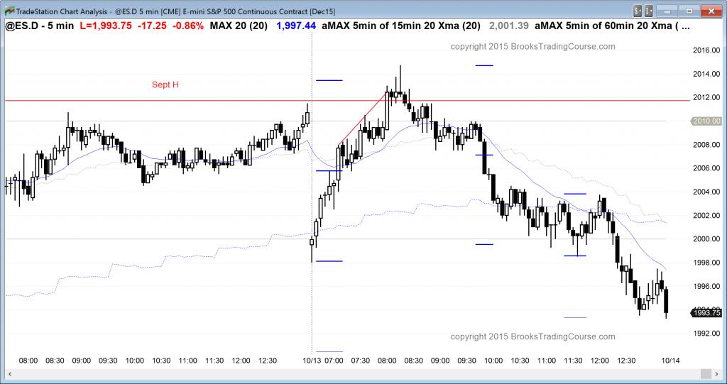 Wtorkowa sesja na S&P500 Emini rozpoczęła się od luki spadkowej – następnie rynek bardzo szybko rozpoczął rajd wzrostowy, który wyciągnął cenę powyżej wrześniowych szczytów (udało się je skutecznie przetestować). Cena jednak zawróciła i spadki utrzymywały się do końca sesji. W efekcie wtorek zakończyliśmy poniżej ceny otwarcia (będącej jednocześnie pierwszym sesyjnym dołkiem).