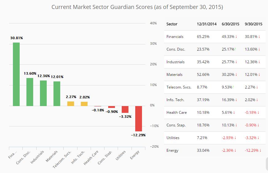 Sektory wchodzące w skład indeksu Guardiana  źródło: realitysharesadvisors.com
