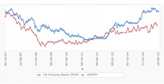 Widoczna jest reakcja pary USD/JPY na długoterminowe trendy wskaźnika housing starts.