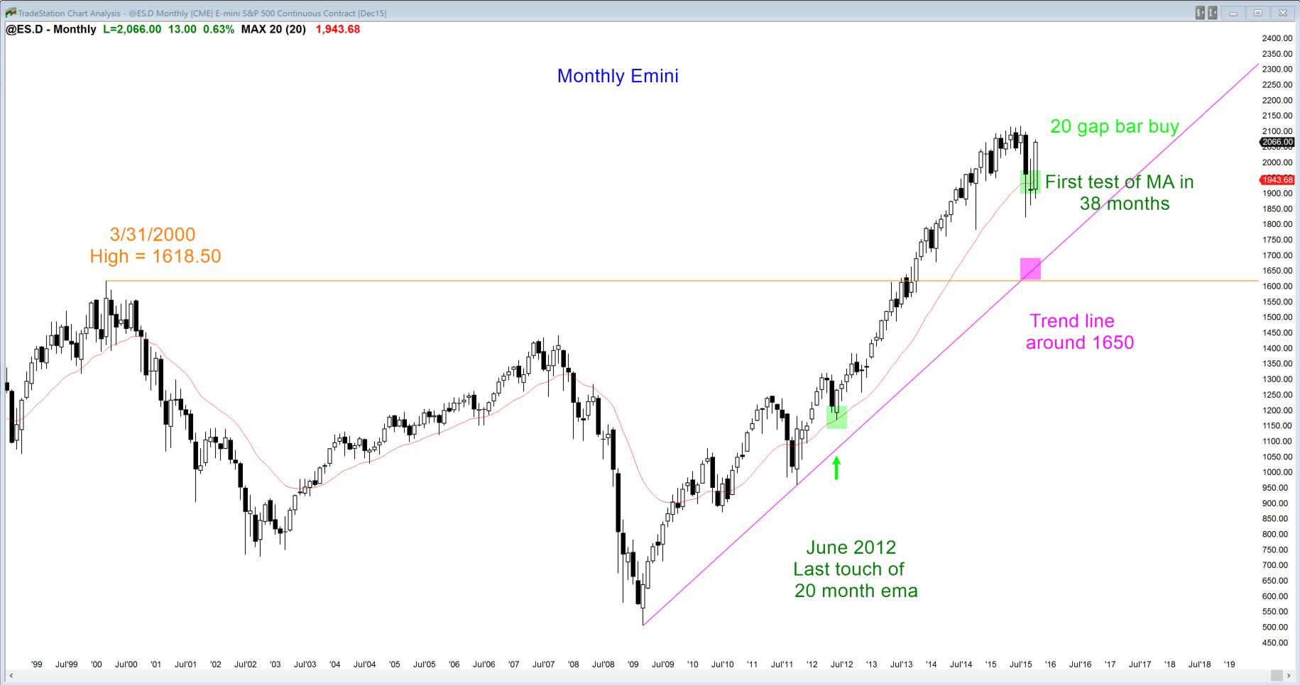 Na miesięcznym wykresie S&P500 Emini widać wyraźne odwrócenie po pierwszym od 38 miesięcy zejściu do średniej ruchomej