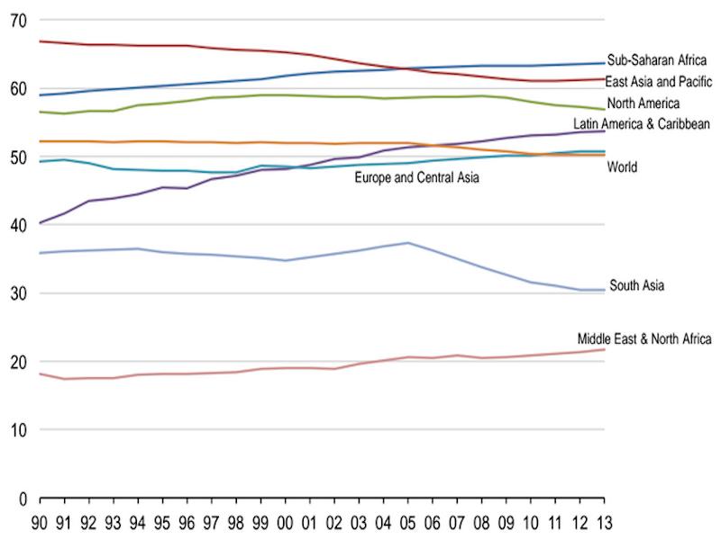 Udział kobiecych sił pracowniczych jako procent ogólnej kobiecej populacji w wieku od 15 lat w górę