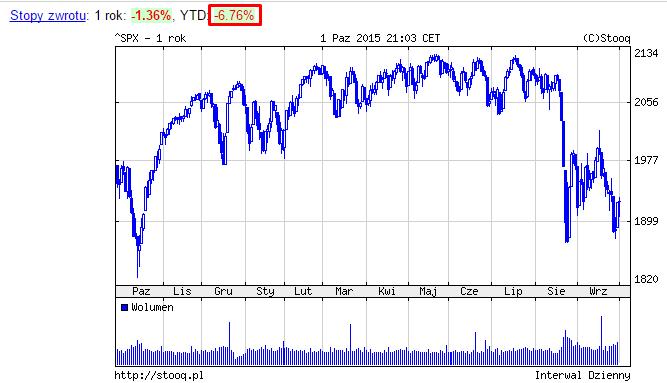 Zachowanie się indeksu S&P 500 w ciągu roku