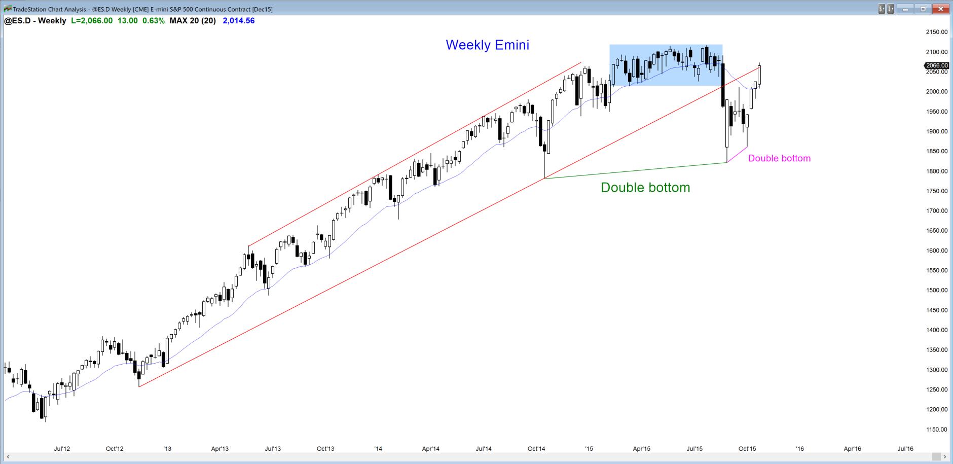Tygodniowy wykres S&P500 Emini przyspieszył w zeszłym tygodniu po rozrysowaniu się słabych sygnałów zakupowych dwa tygodnie wcześniej.