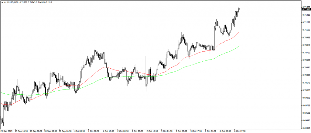 Bollinger bands opis