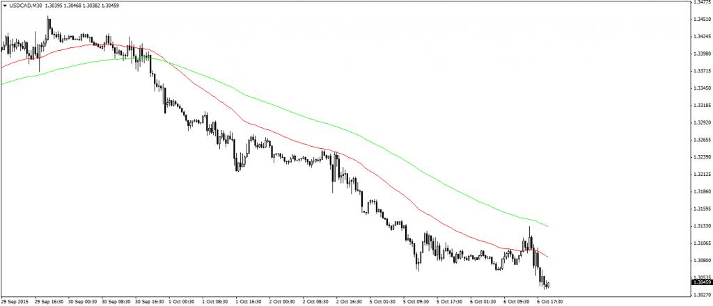 Wykres 2 - Silny trend spadkowy