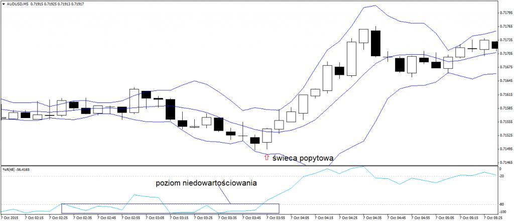 Wykres 3 -Sygnał kupna w trendzie wzrostowym