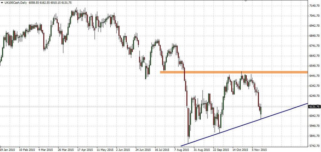 Wykres FTSE100 Future dla interwału D1.
