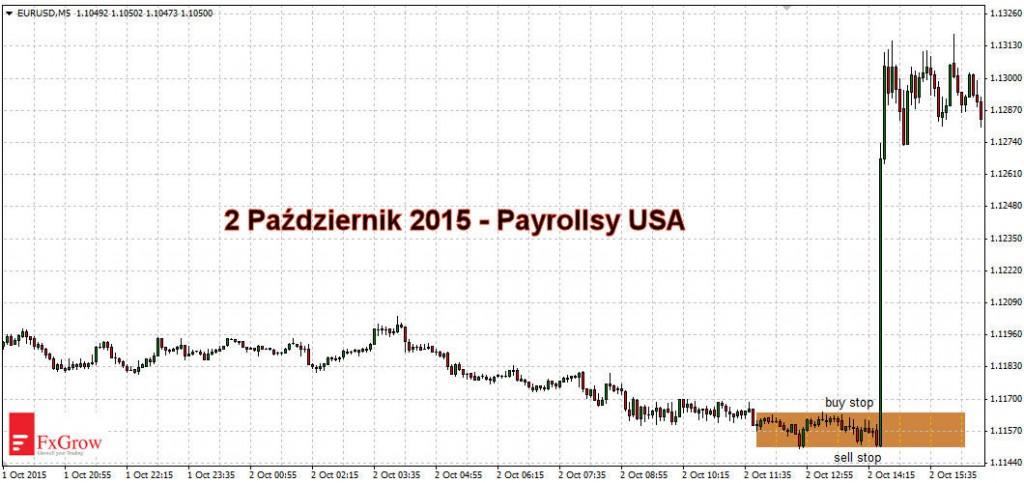 2015-11-27-EDU-comparic-EURUSD-macro-data