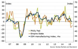 Amerykański przemysł nadal z problemami