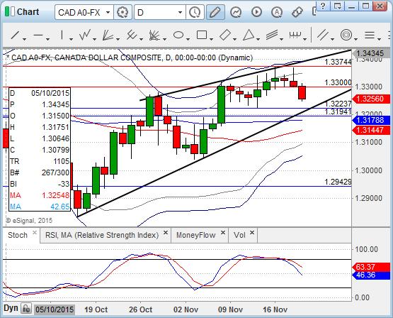 Chart_15-11-19_12-02-46