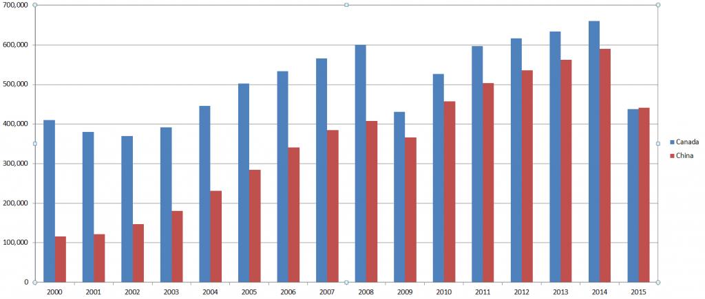 Amerykański handel z Kanadą i Chinami, w milionach. Dane z 2015 roku uwzględniają tylko pierwsze 9 miesięcy.