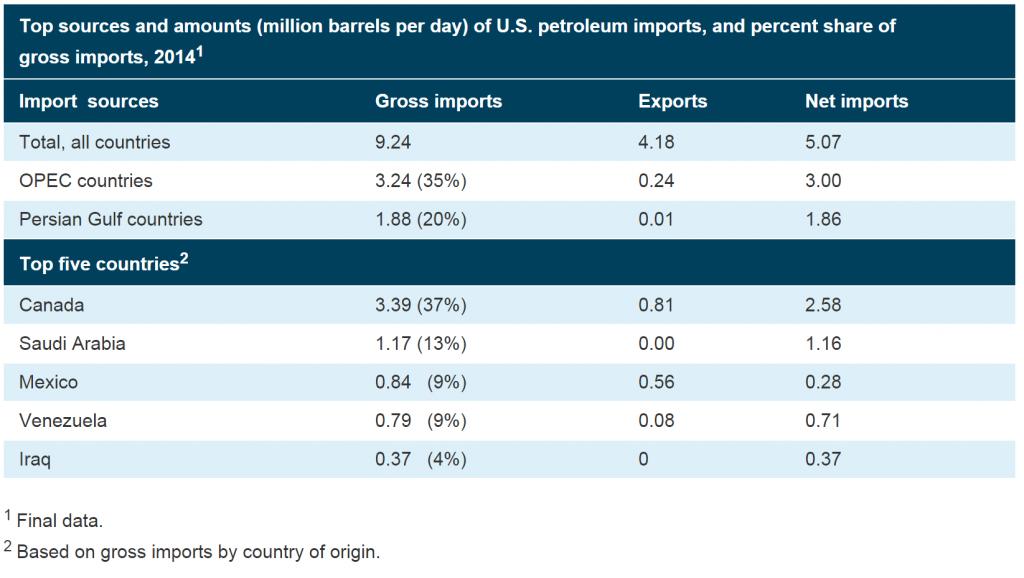 Główne źródła i ilości (miliony baryłek dziennie) amerykańskiego importu ropy oraz udział procentowy w ogólnym imporcie w 2015 roku. Z zestawienia widać, że Kanada znajduje się na dominującej pozycji.