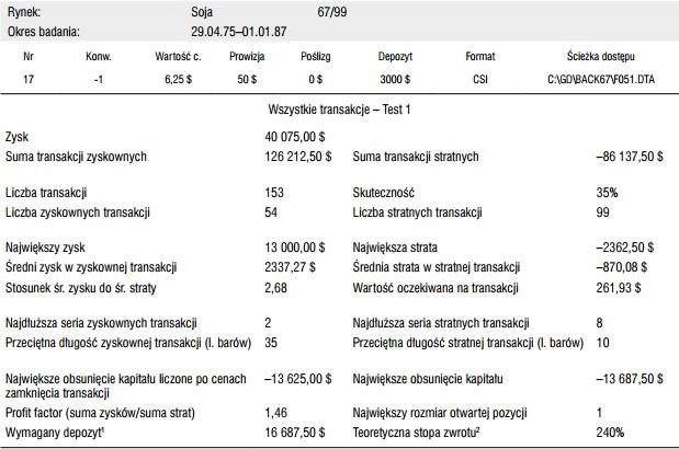 Tabela 2.1. Wyniki systemu dla rynku soi opartego na przecięciu średnich kroczących (5;25) – okres: od 29 kwietnia 1975 do 1 stycznia 1987