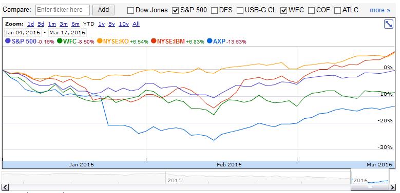 Wybrane pozycje z portfela Warrenna Buffetta w ujęciu YTD. Dla porównania na wykresie ujęto również stopę zwrotu z S&P500.