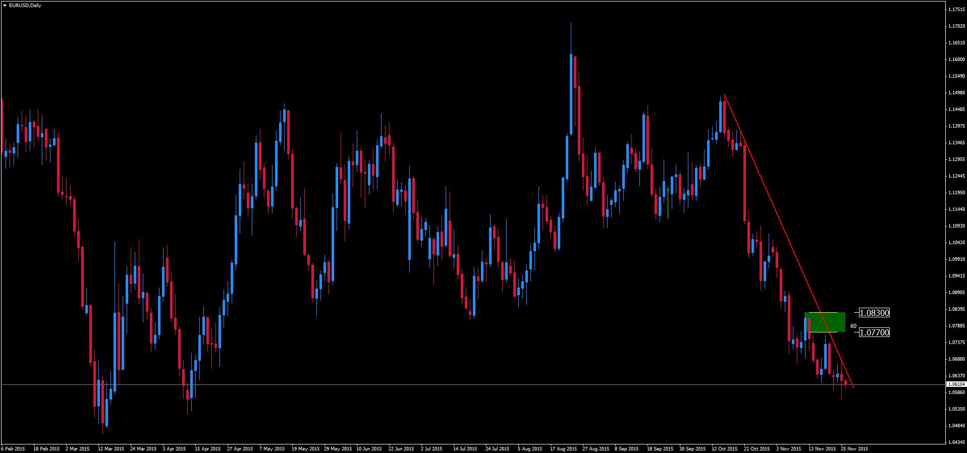eurusd-d1-admiral-markets