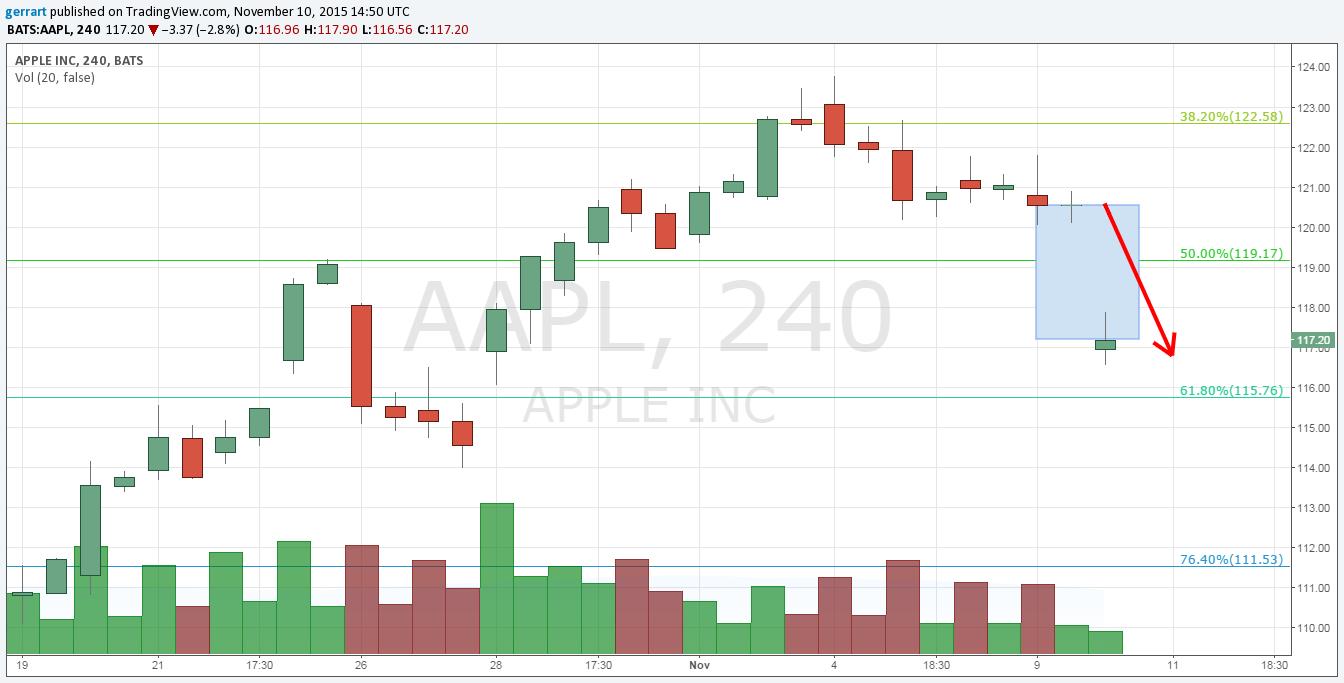 Spadki notowań Apple widoczne na wykresie H4
