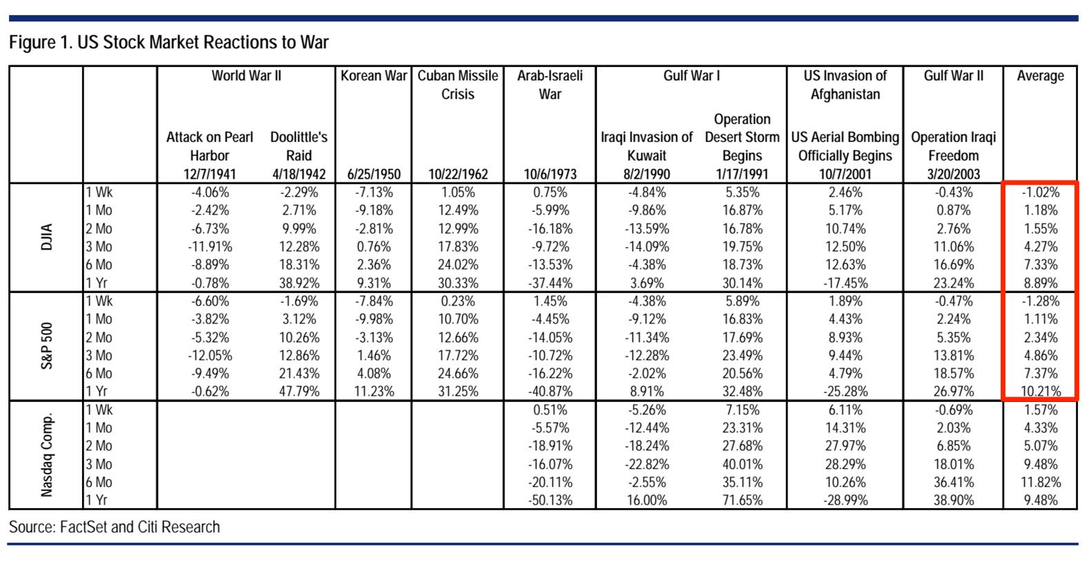 us stock markets war