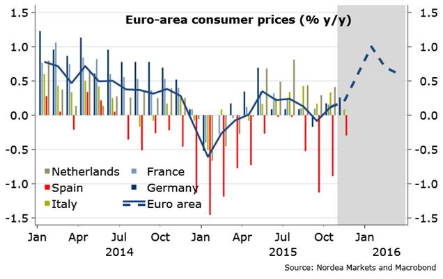 Prognozowana zmiana CPI w strefie euro