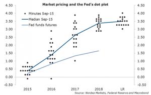 Prognozy odnośnie kształtowania się stóp procentowych w USA - według kropek oraz prognoz rynkowych