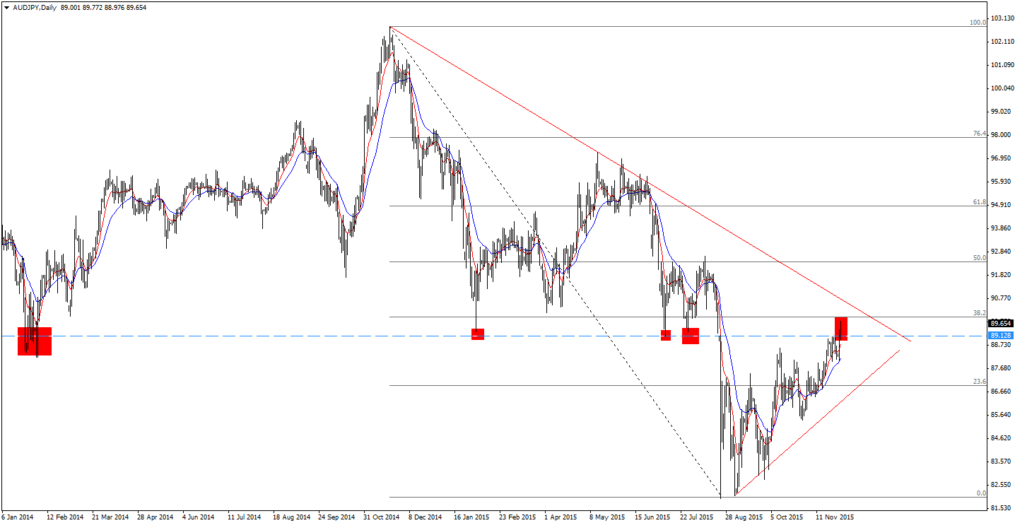 AUD/JPY D1