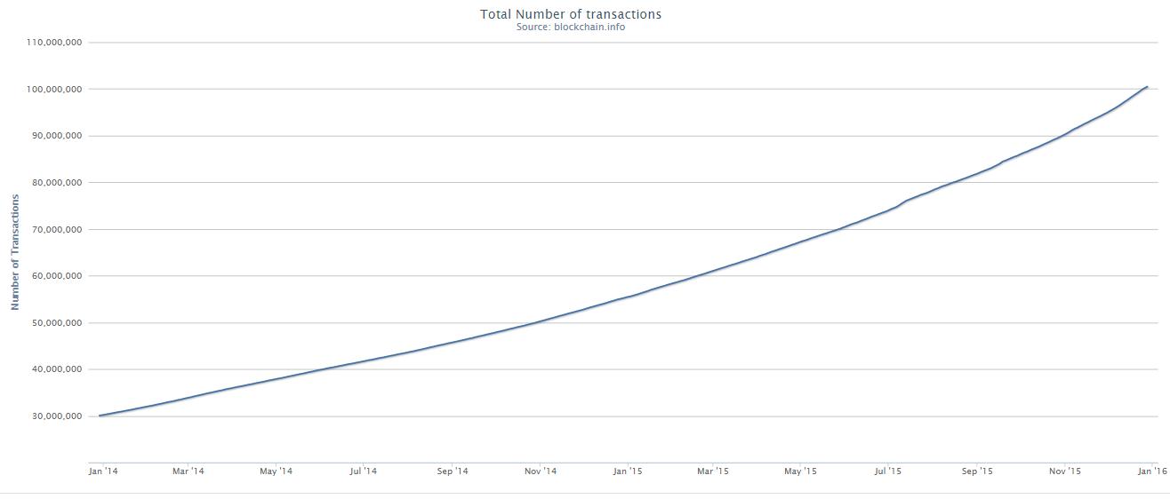 Wzrost liczby transakcji BTC w przeciągu ostatnich dwóch lat