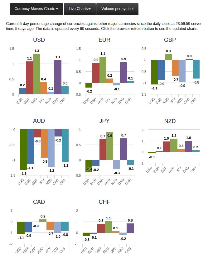 Zmiana wartości notowań walut w przeciągu ostatnich 5 dni.