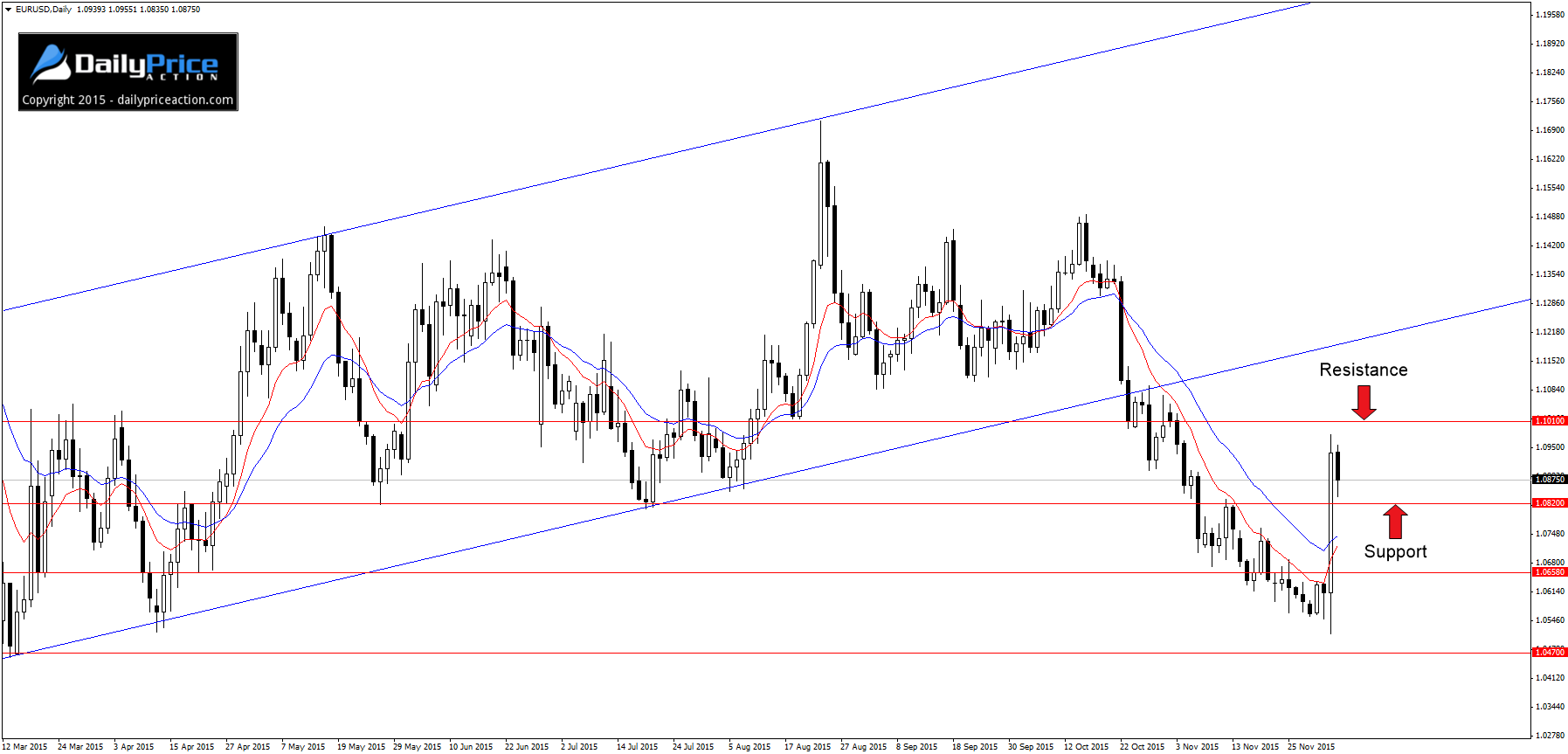 EURUSD-key-levels