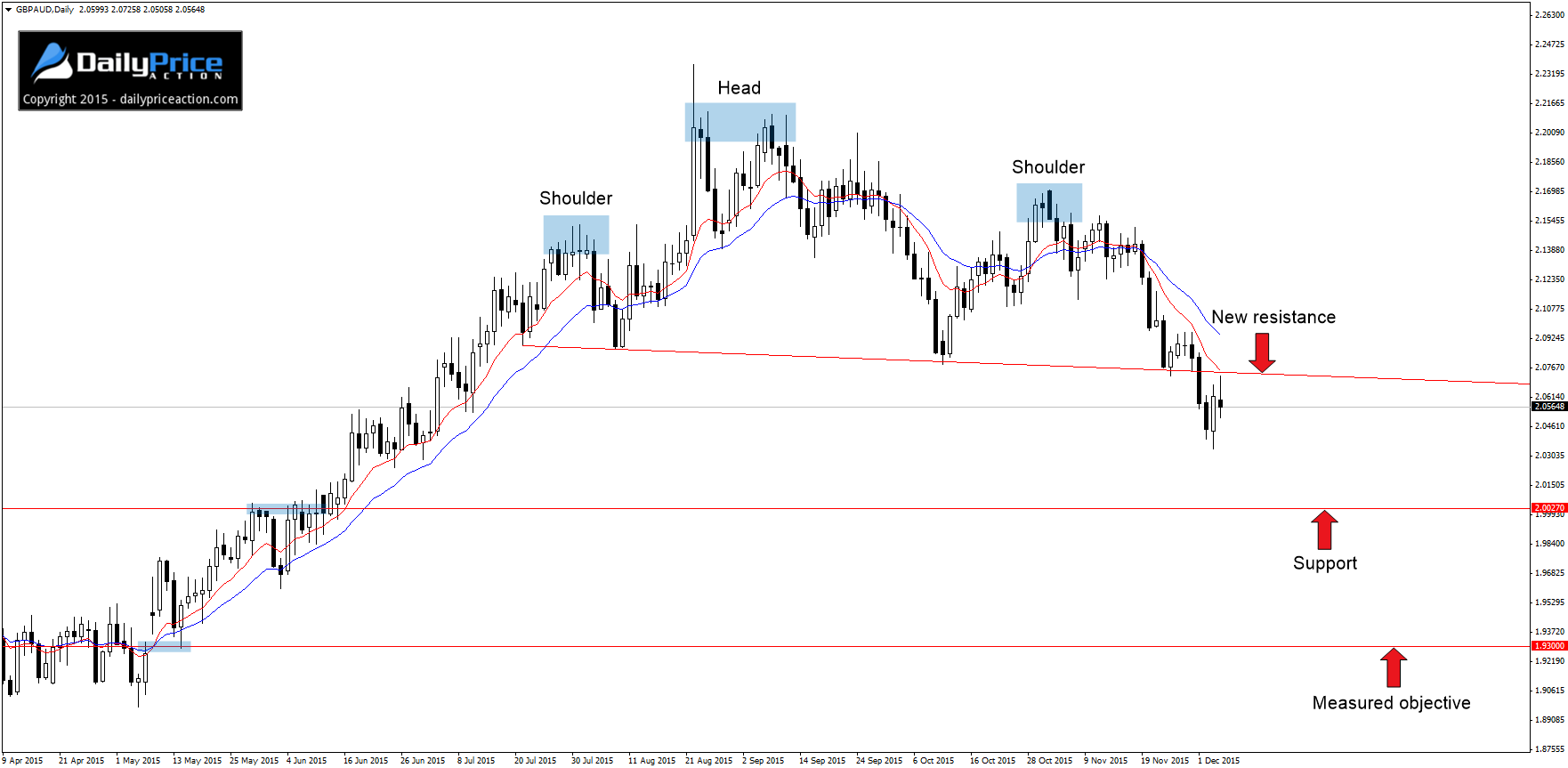 GBPAUD-head-and-shoulders