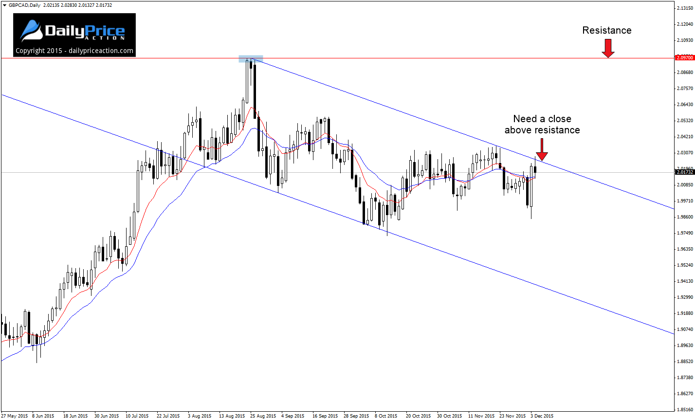 GBPCAD-descending-channel