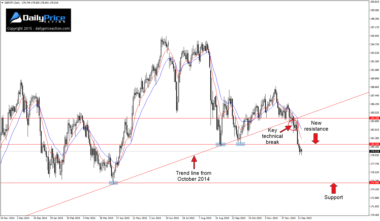 GBPJPY-new-resistance