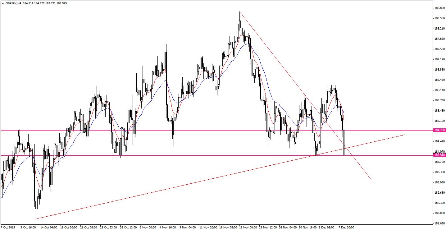 Sytuacja dynamicznie się zmienia - GBP/JPY H4