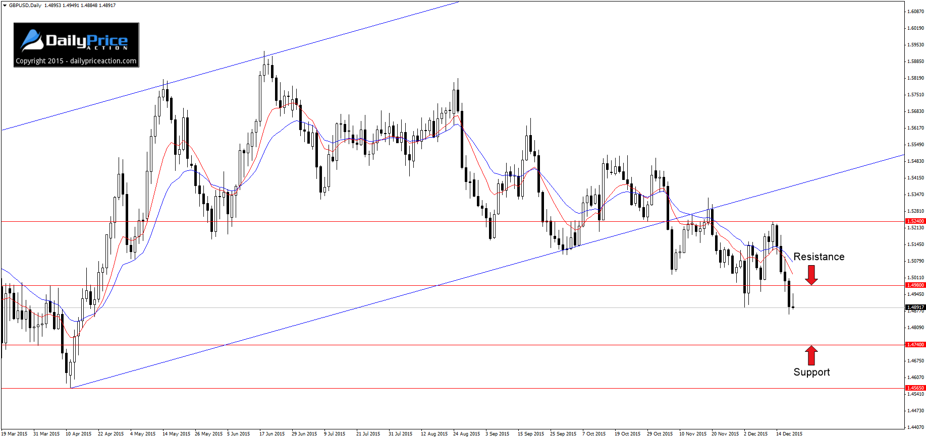 GBPUSD-support-and-resistance
