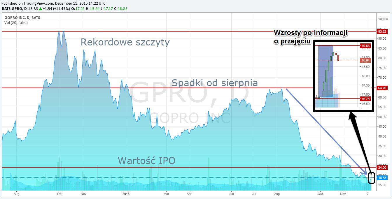 Historyczny wykres notowań GoPro