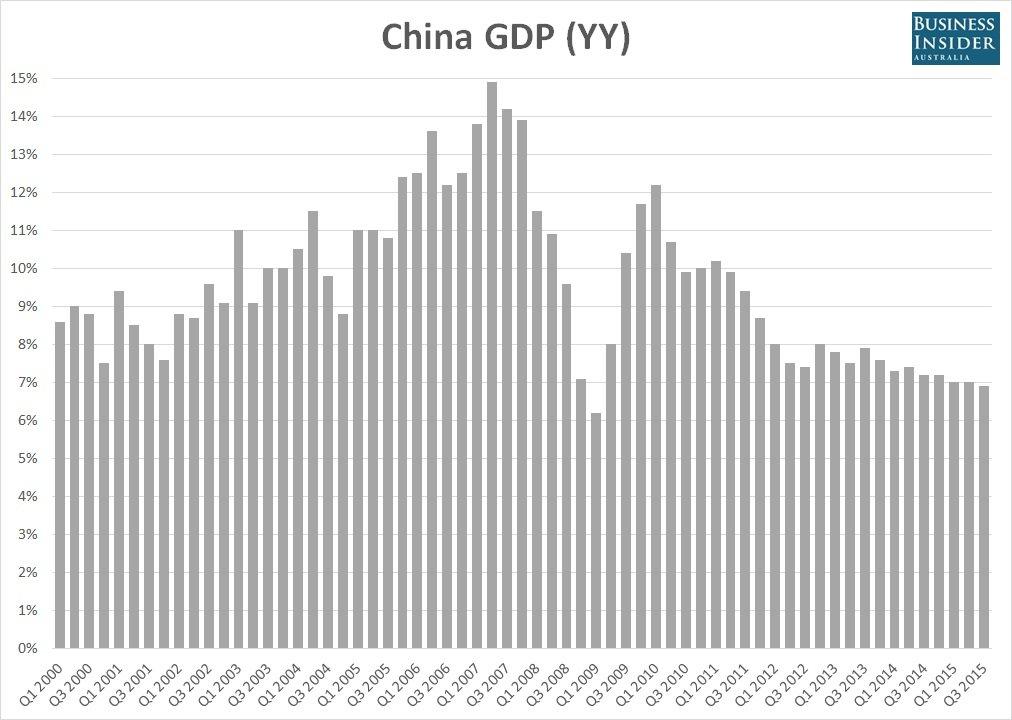 china-q3-gdp