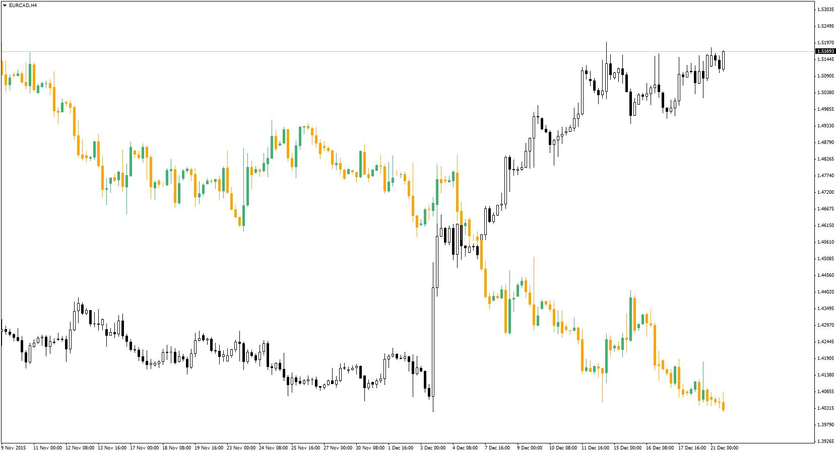 eurcad-h4-admiral-markets-2