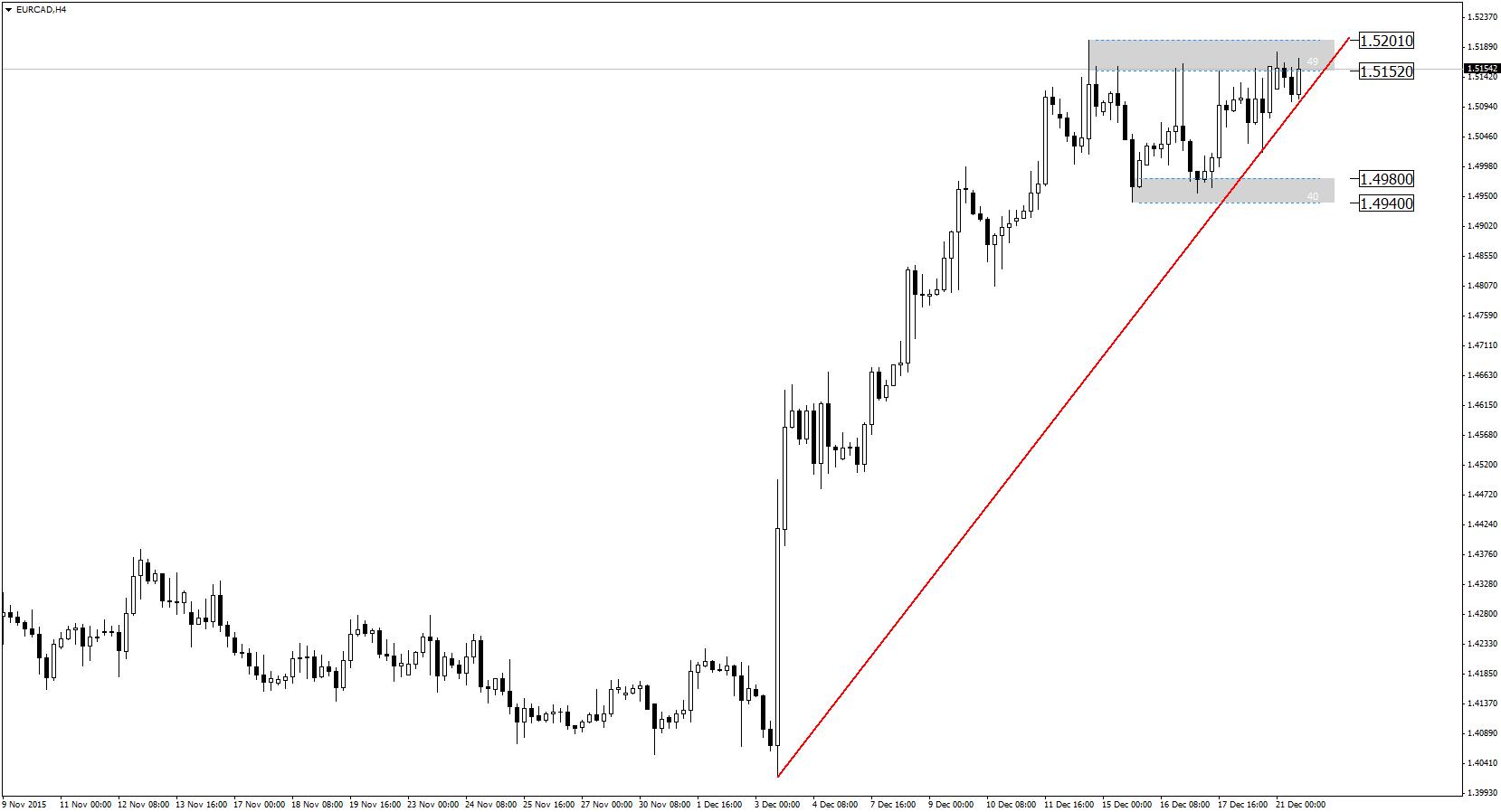 eurcad-h4-admiral-markets