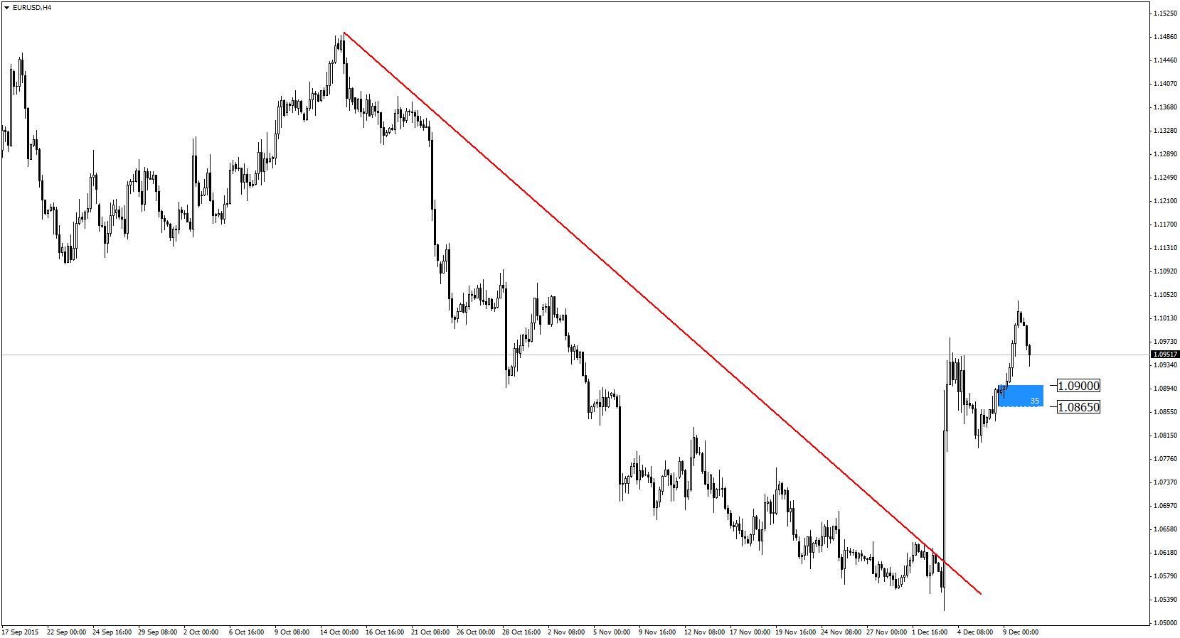 eurusd-h4-admiral-markets
