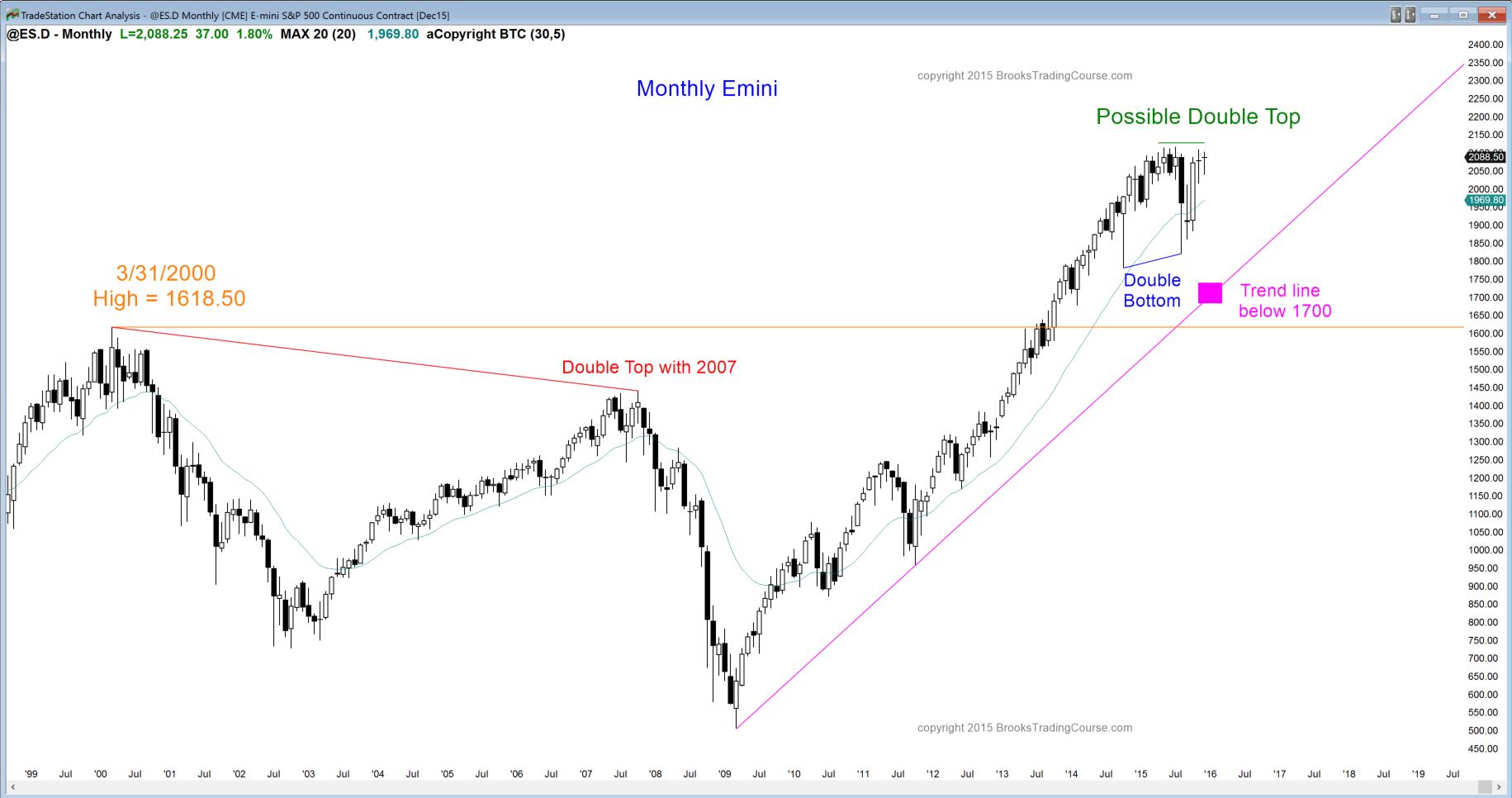 Wykres miesięczny S&P500 Emini rysuje formację podwójnego szczytu na wysokości lipcowych poziomów – będących jednocześnie rekordowymi dla indeksu.