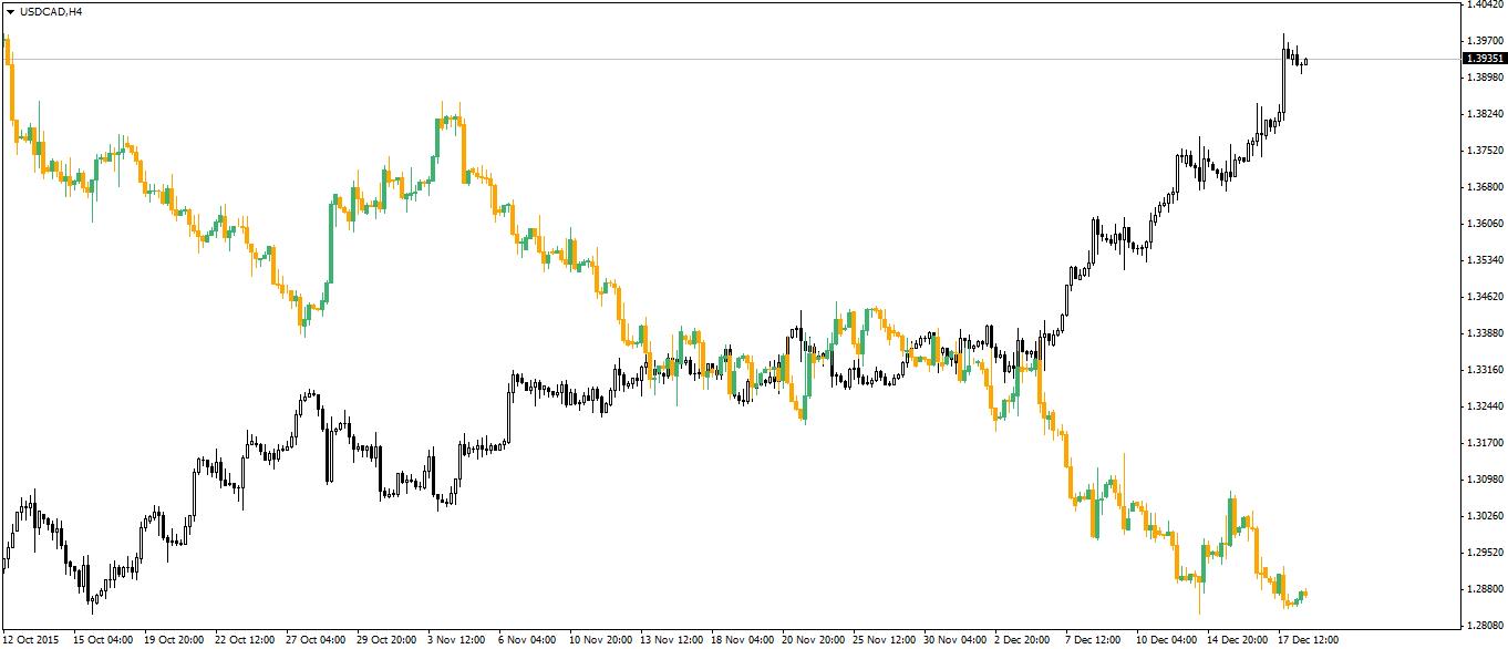 usdcad-h4-admiral-markets