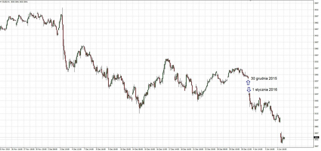 Wykres EURO STOXX 50