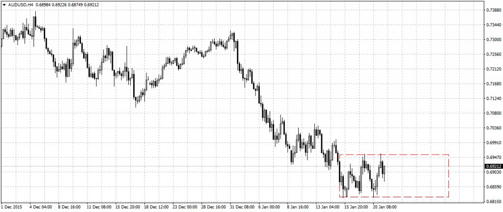 AUD/USD w sporej, ponad 100 pipsowej konsolidacji, choć z perspektywami na kontynuowanie spadków.