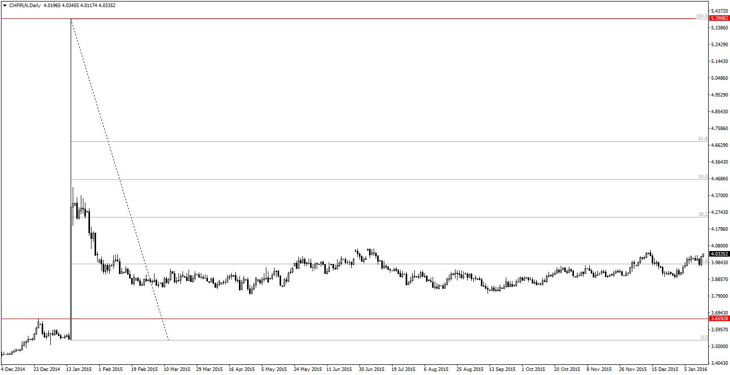 Sytuacja na franku szwajcarskim do złotówki