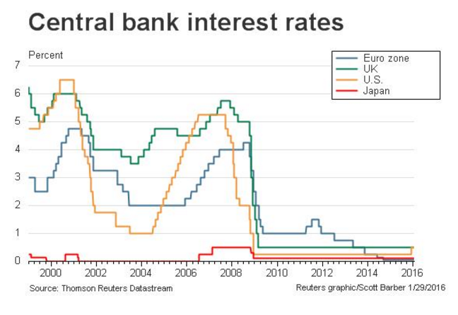 Central-bank-interest-rates