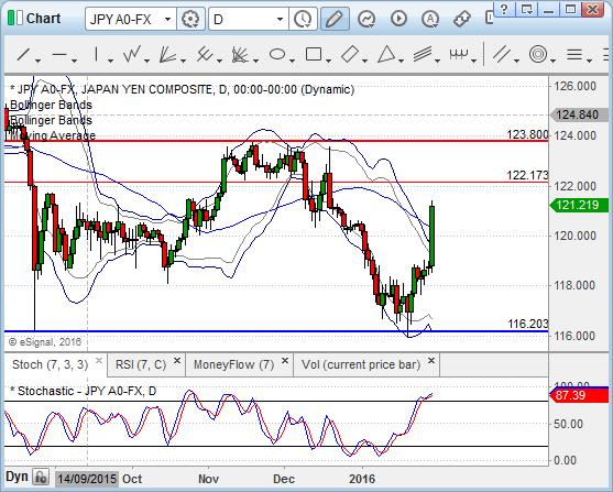 Chart_16-01-29_15-56-06