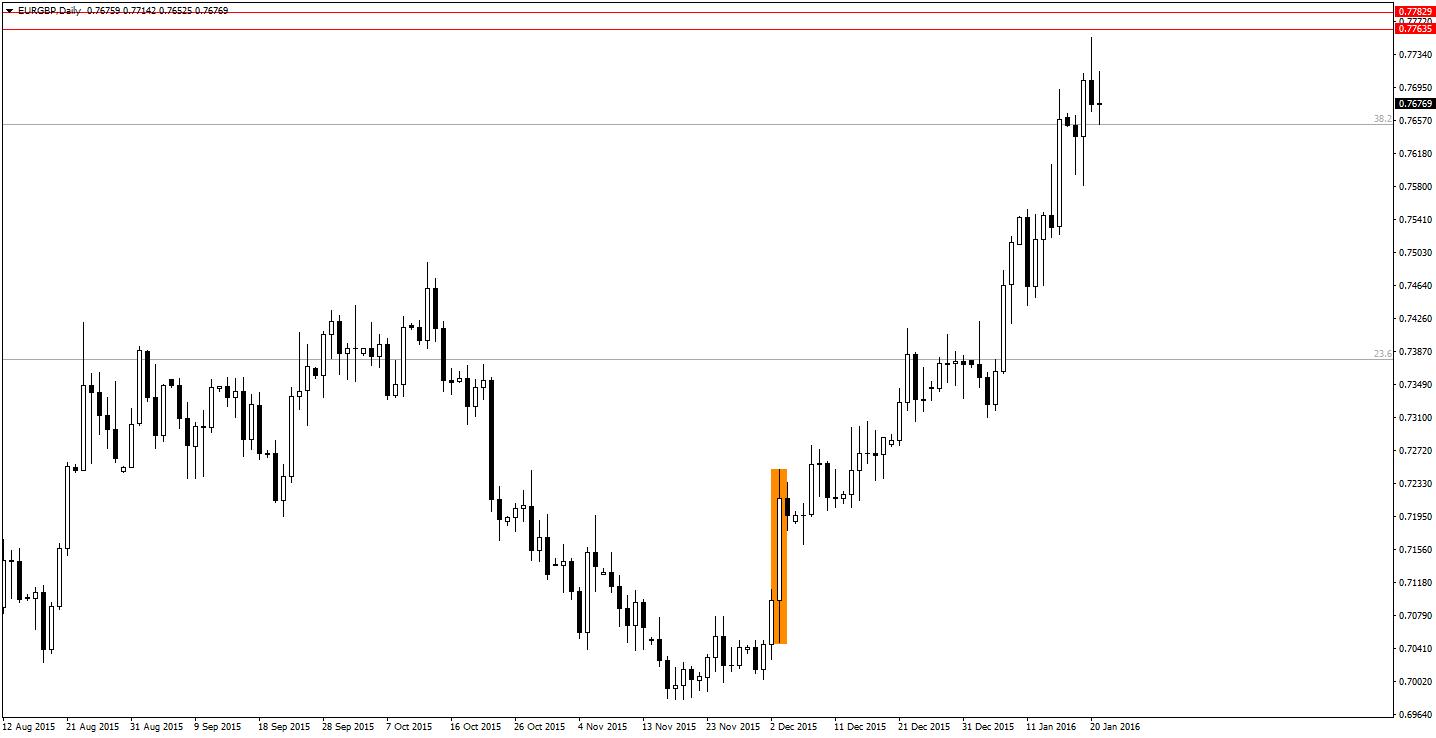 EURGBP Daily - ostatnie posiedzenie ECB rozrysowało świecę D1 o zakresie 200 pipsów